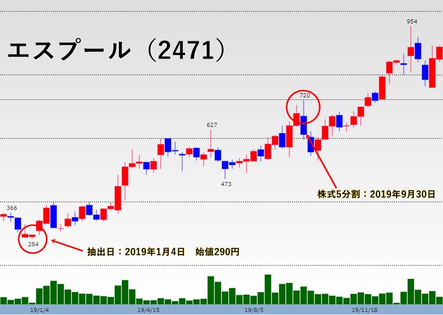 エスプール(2471)のチャート画像