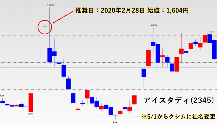 投資顧問四季が推奨したアイスタディ(2345)