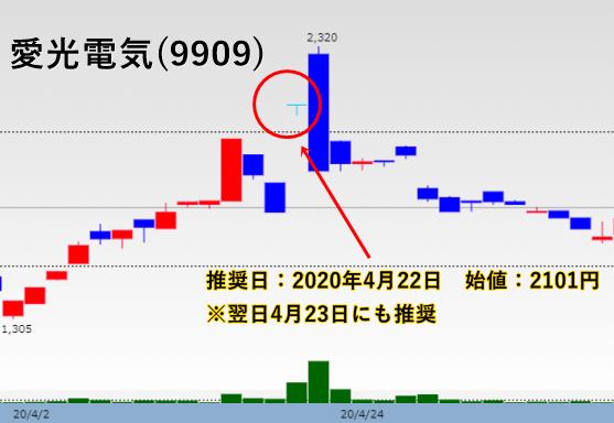 新投資顧問BEST(ベスト)推奨の愛光電気(9909)