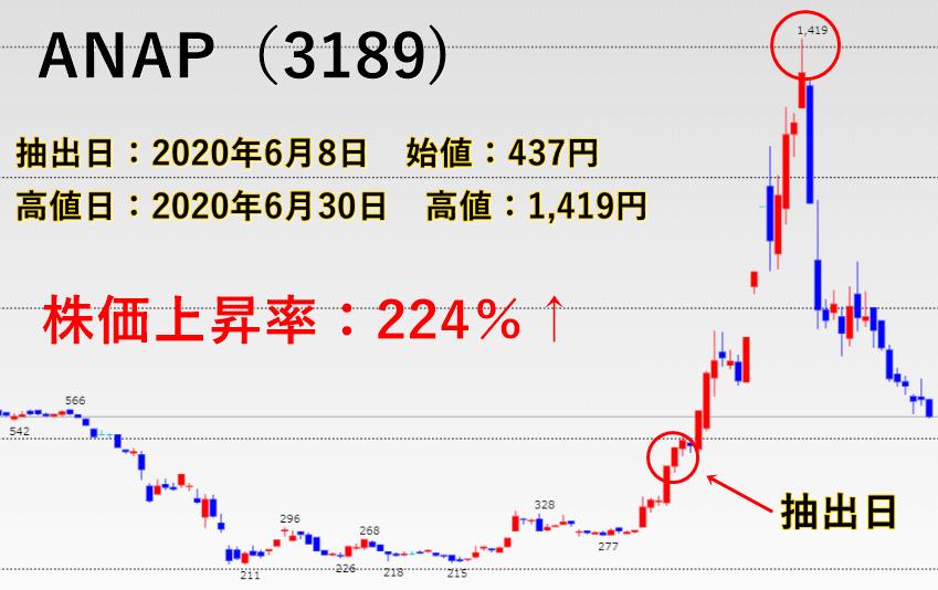ANAP(3189)のチャート画像