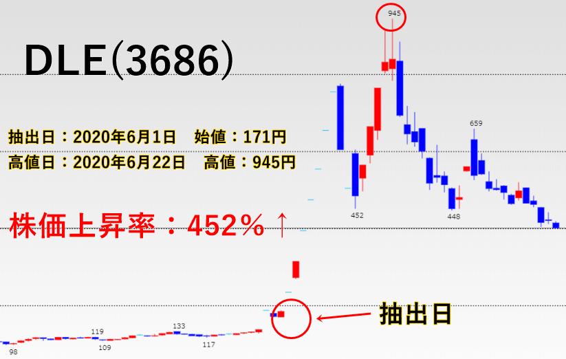 DLE(3686のチャート画像