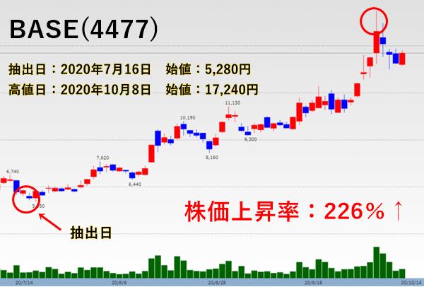 話題株セレクト抽出したBASE(4477)