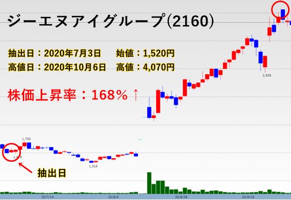 話題株セレクト抽出したGNI(2160)