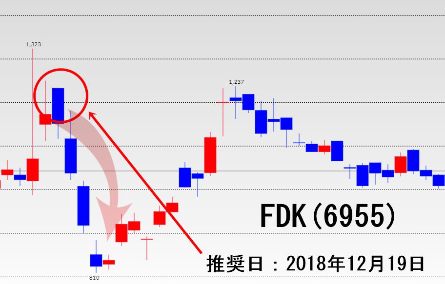 あすなろ投資顧問の推奨銘柄の詳細(FDK)