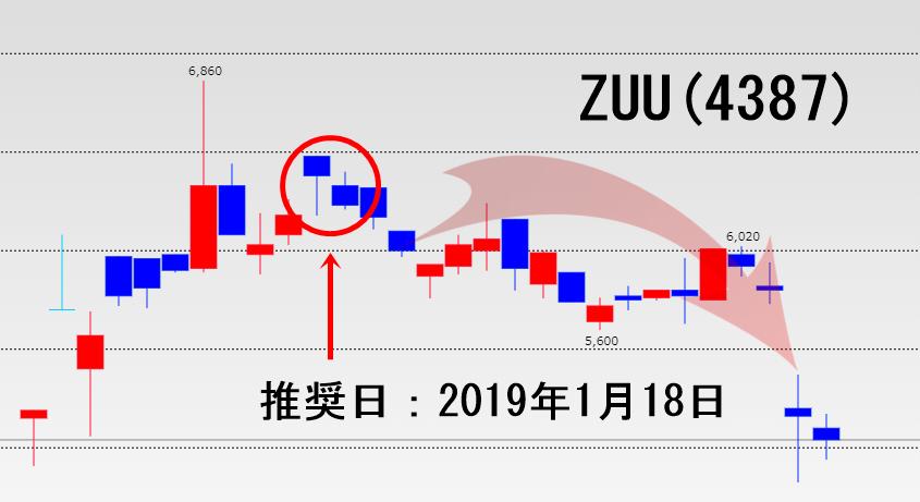 あすなろ投資顧問の推奨銘柄(ZUU)の詳細