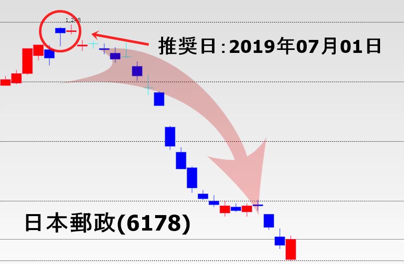 ライジングブル顧問推奨の日本郵政の詳細