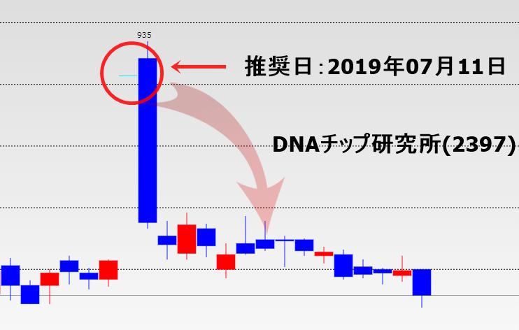 投資顧問IDが推奨したDNAチップ研究所