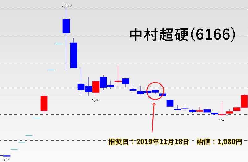 投資顧問プランナー推奨の中村超硬(6166)
