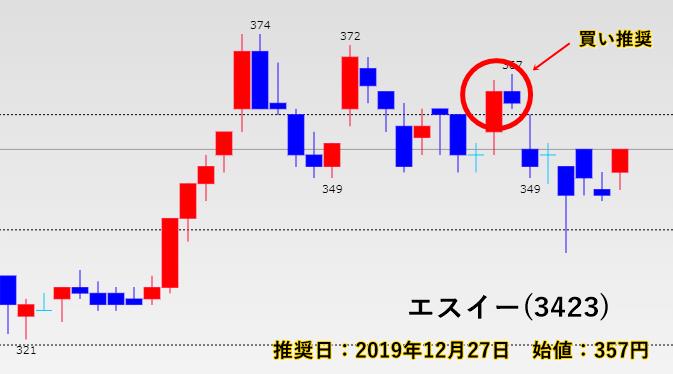 勝ち株ナビ 推奨のエスイー(3423)