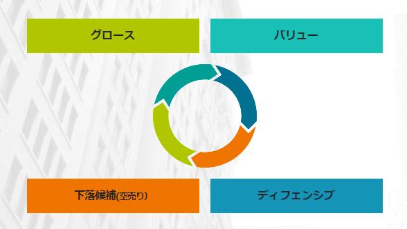 循環物色のサイクル
