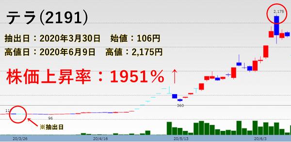 テラの株価チャート