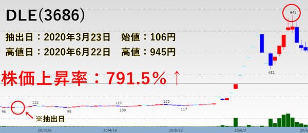DLE(3686)の株価チャート