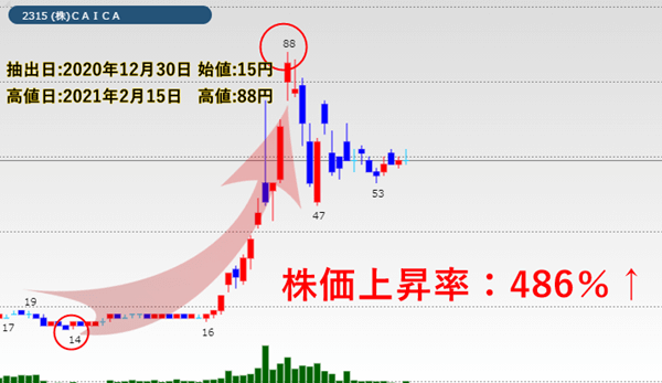 caica 株価チャート