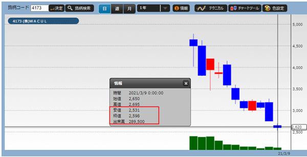 Wacul(4173)の株価チャート