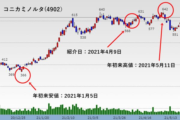 コニカミノルタの株価チャート