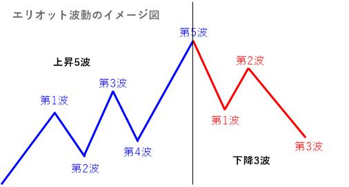 エリオット波動の基本パターン