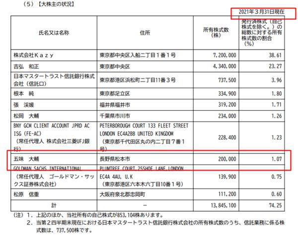 リンクバルの大株主情報