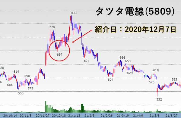 タツタ電線(5809)の株価チャート