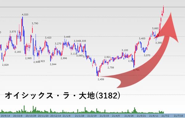 オイシックス・ラ・大地 株価チャート