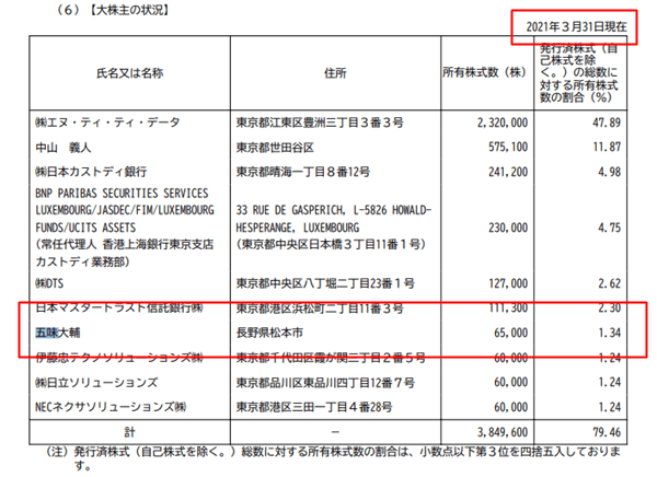 NTTデータイントラマート大株主情報